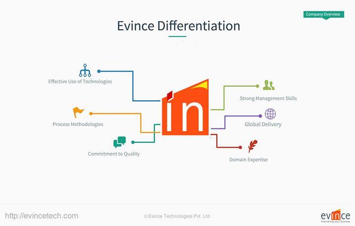 evincetech.com Cover