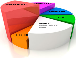 Types of webhosting services